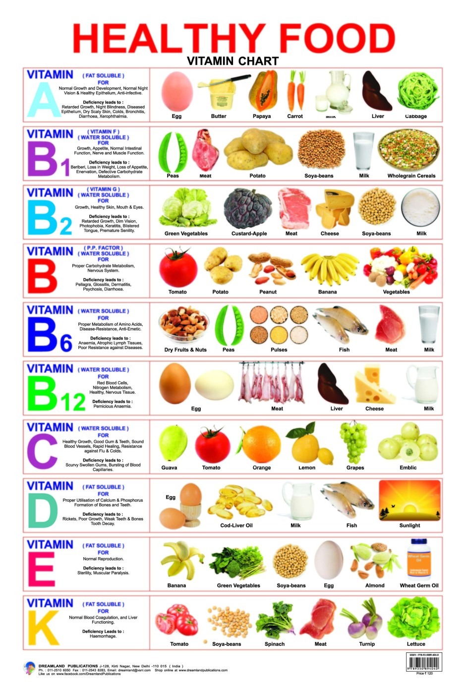 Healthy food vitamin chart buy healthy food vitamin chart by