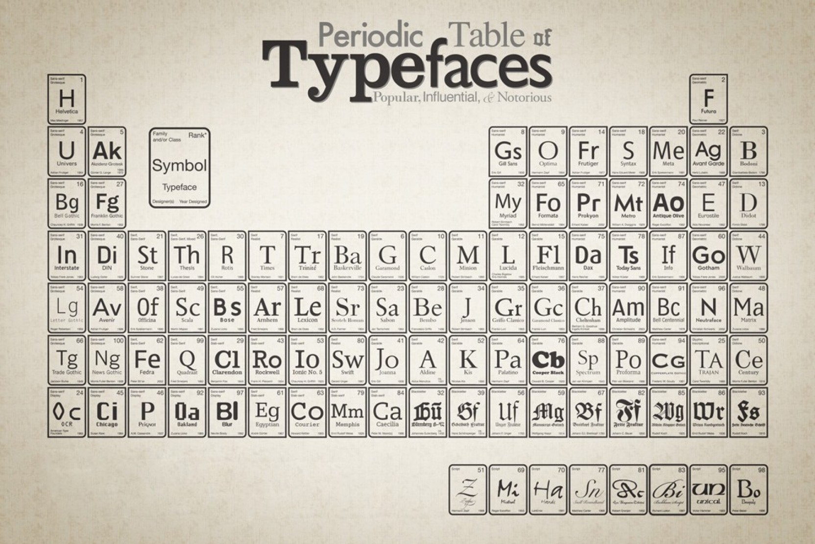 periodic table of typefaces graphic designers inspiration poster paper print add to cart