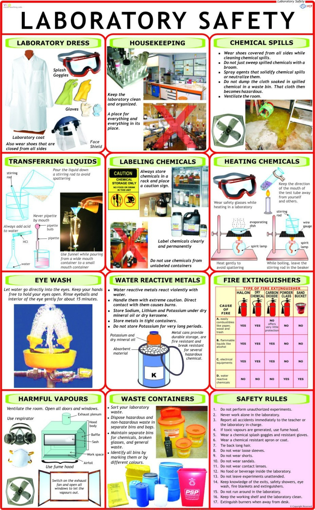 Home Design Decor App Review Laboratory Safety Chart Paper Print Vidya Chitr