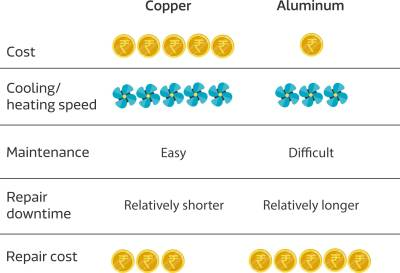 Copper and Aluminium Condenser Differences
