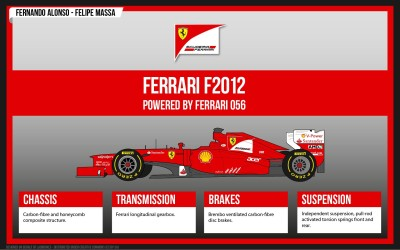 Sports F1 Racing Formula 1 Ferrari Car HD Wall Poster Paper Print(12 inch X 18 inch, Rolled)  available at flipkart for Rs.207