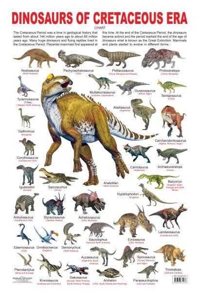 Dinosaurs of Cretaceous Era