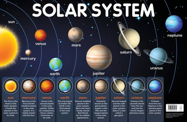 Solar System - By Miss & Chief