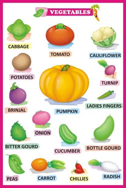 Vegetable Name | Kids Learning Vegetable | Vegetables Knowledge