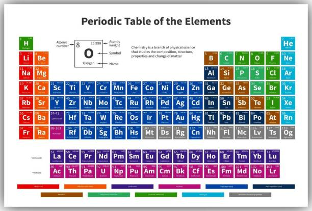 Periodic table elements posters for student Paper Print