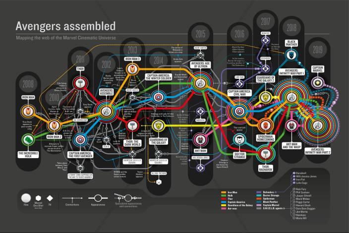 Marvel Cinematic Universe All Movies Web Premium Poster