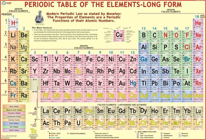 Periodic table wall chart paper print educational posters in