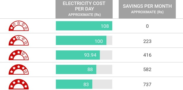 The Following Chart Shows Energy And Roximate Cost Savings For A 1 5 Ton Window Split Ac Non Inverter With Diffe Star Ratings Under Standard