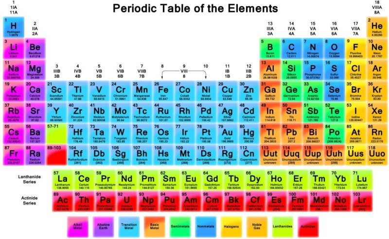 Posterhouzz- Periodic Table Fine Art Print(12 inch X 18 inch, Rolled)