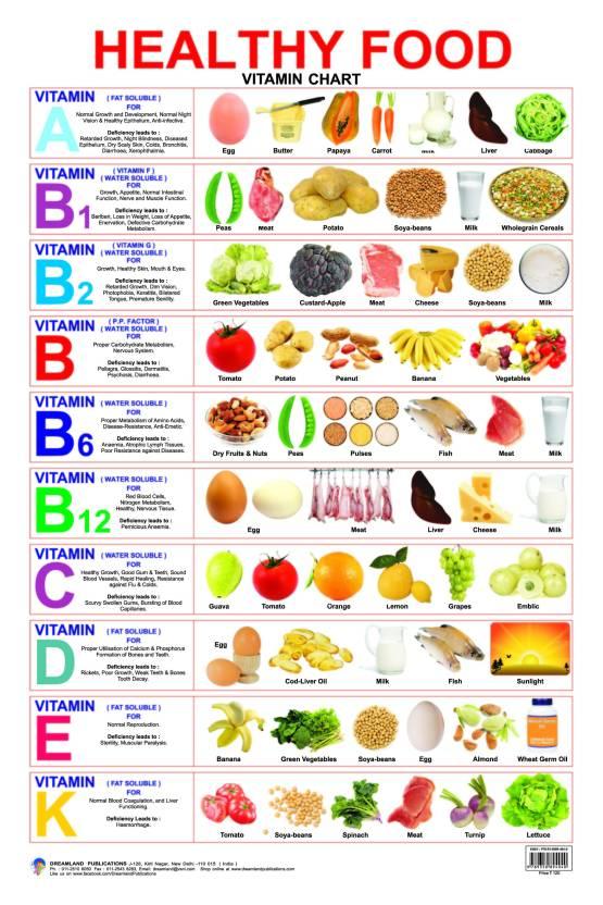 Healthy food vitamin chart buy healthy food vitamin chart by