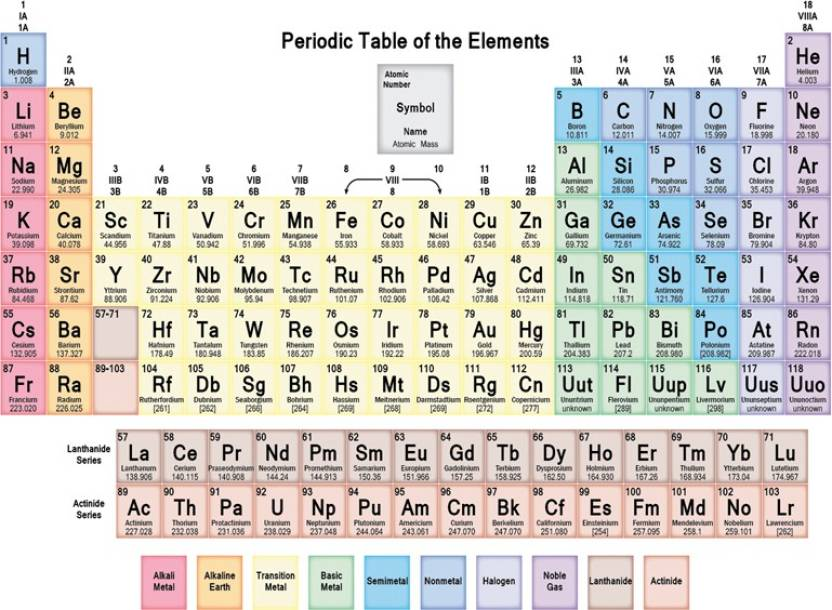 Periodic Table Mod 14 Paper Print Decorative Posters In India