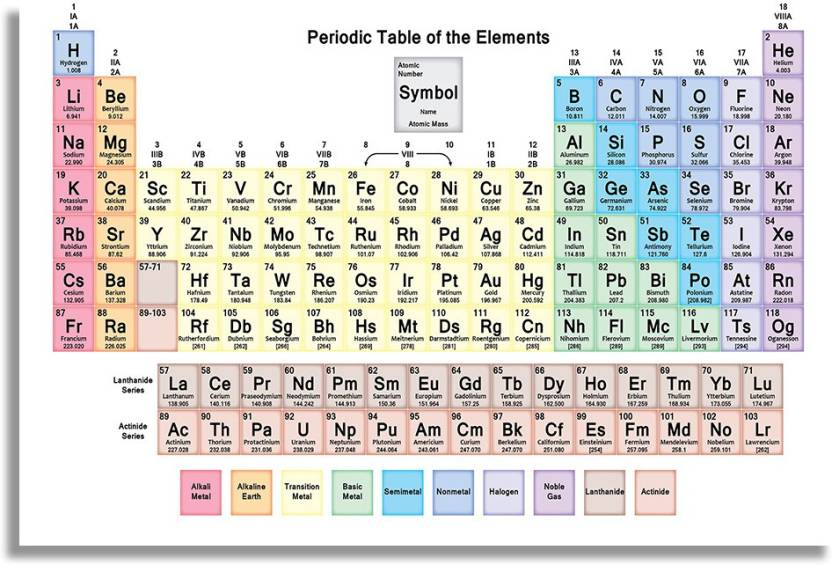Wondrous Simple Periodic Table Of Elements Poster Showing Atomic Mass Download Free Architecture Designs Pushbritishbridgeorg