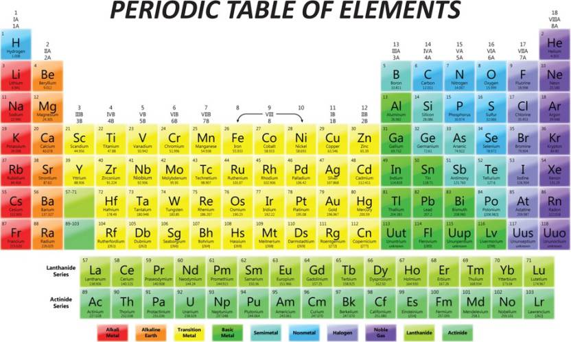 Periodic table of elements educational poster paper print periodic table of elements educational poster paper print urtaz Images