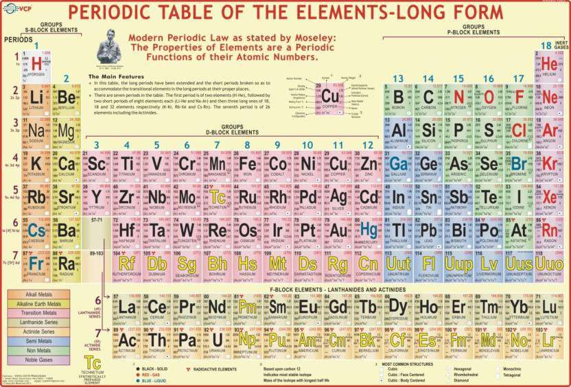 Modern Periodic Table Paper Print Educational Posters In India